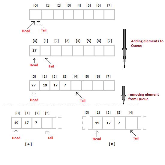 Queue Data Structure Studytonight