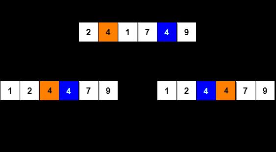 Insertion Sort Algorithm | Studytonight