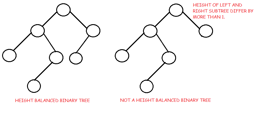 Binary Tree and its Types | Data Structure Tutorial