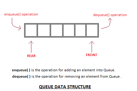 Image result for queue data structure