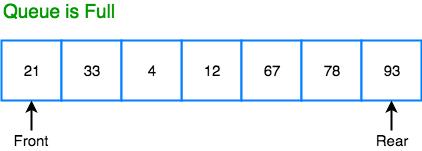 Circular Queue Data Structure   Studytonight