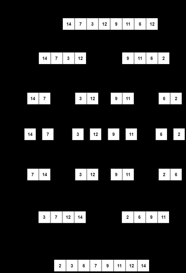 Working of Merge Sort algorithm