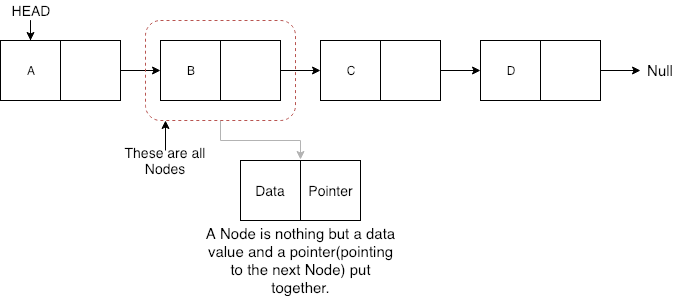Image result for linked list node pointer data
