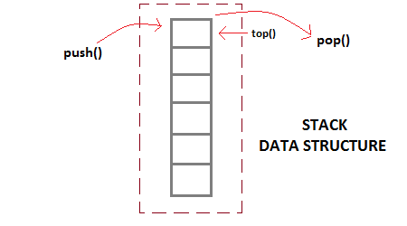 heap data structure