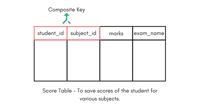 Database keys in relational dbms studytonight composite key for a table ccuart Image collections
