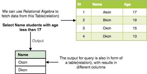 Relational Algebra in Relational DBMS | Studytonight