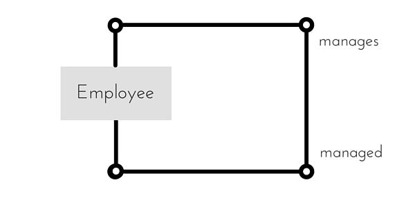 Creating ER Diagram Representation in DBMS | Studytonight
