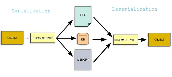 serialization and deserialization of objects