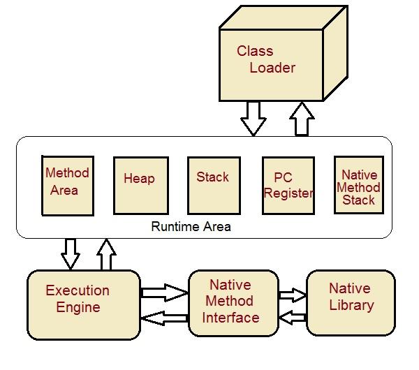 Understanding JVM, JDK and JRE | StudytonightStudytonight