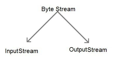 Input/Output Streams in Java | Core Java Tutorial | Studytonight