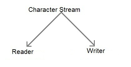 character stream classification