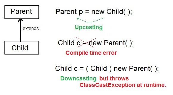 parameterized types