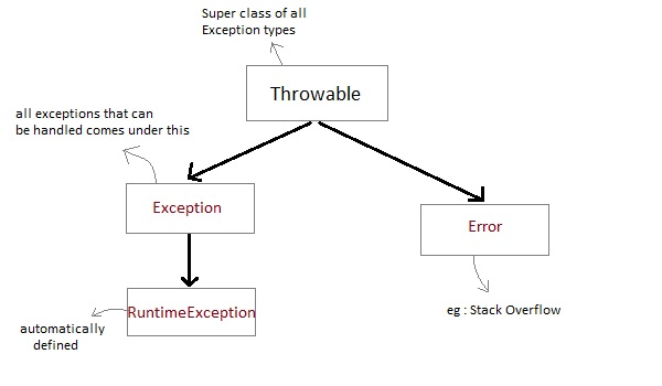 java exception handling Try-with-resources, also referred as automatic resource management, is a new exception handling mechanism that was introduced in java 7, which automatically closes the resources used within the try catch block.
