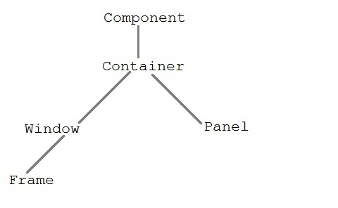 heirarchy of component class