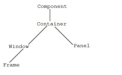 AWT in Java GUI | Core Java Tutorial | Studytonight