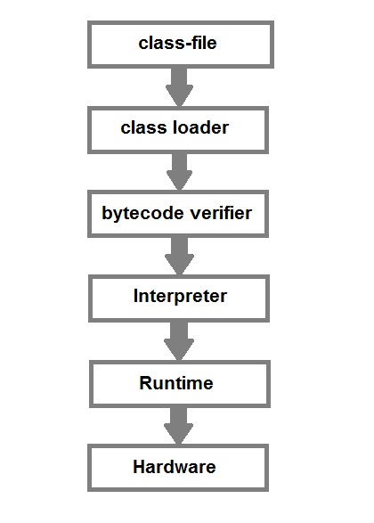 class-file at runtime in Java