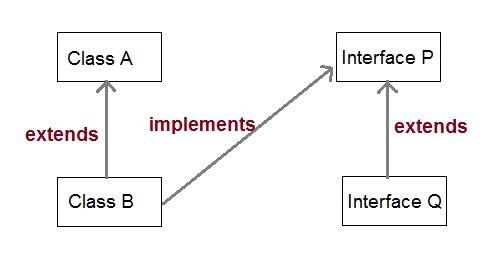 Core Java Tutorial For Beginners - Keywordsfind.com