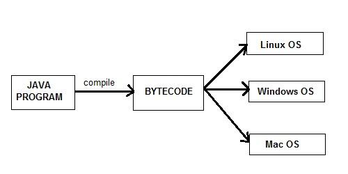 Java is platform Independent Language