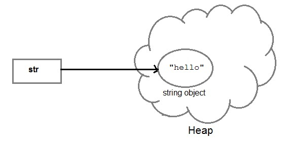 Creating String in heap