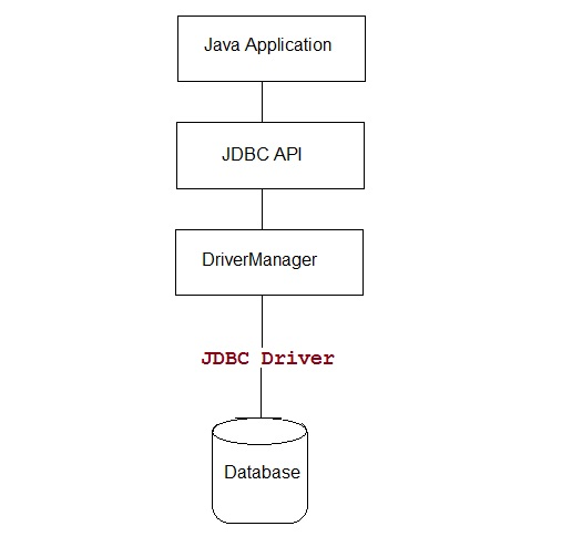 architecture of JDBC