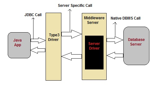 Using the JDBC Driver with Maven Central