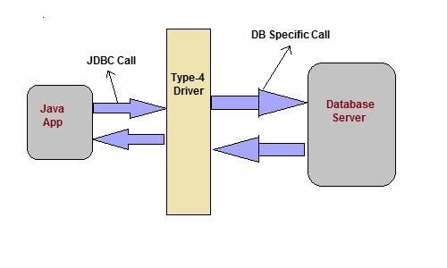 JDBC - Driver Types