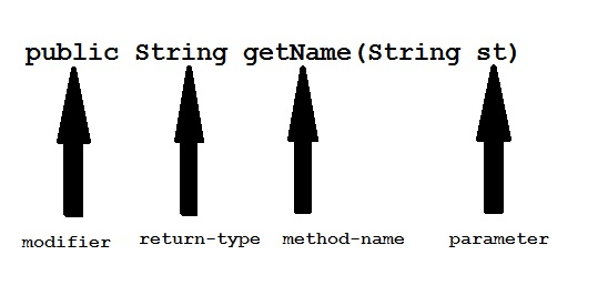 method definition in java