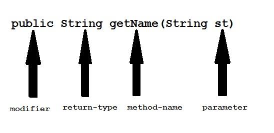 Methods and Method Overloading in Java | Core Java Tutorial