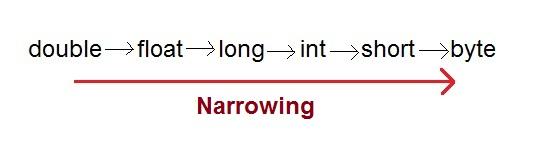 Type Casting in Java | Core Java Tutorial | Studytonight