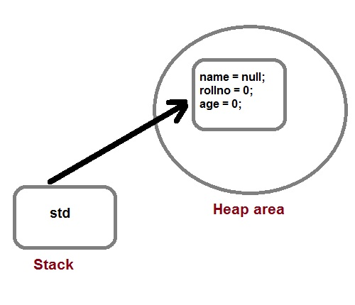 creation of object in java