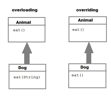 difference between overloading and overriding