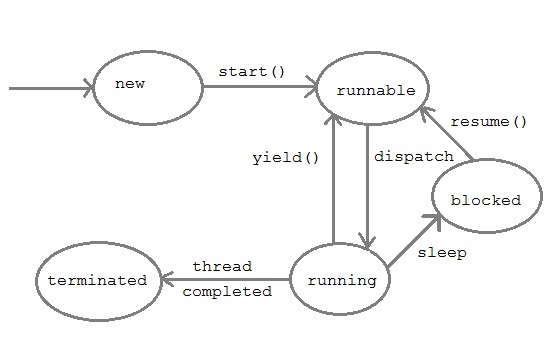 java with suman java thread model