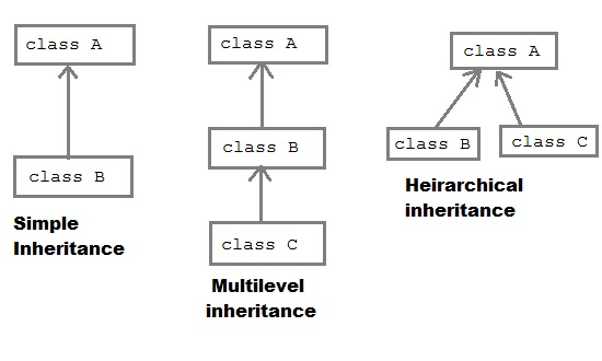 Inheritance in Java | Core Java Tutorial | Studytonight