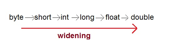 widening-type-conversion
