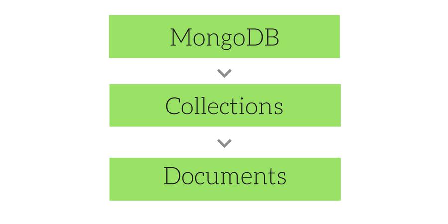 Overview of MongoDB   MongoDB Tutorial   Studytonight