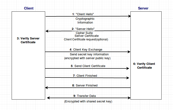 Securing the Sockets | Network Programming in Python
