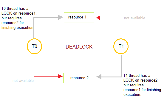 introduction to deadlocks in operating system