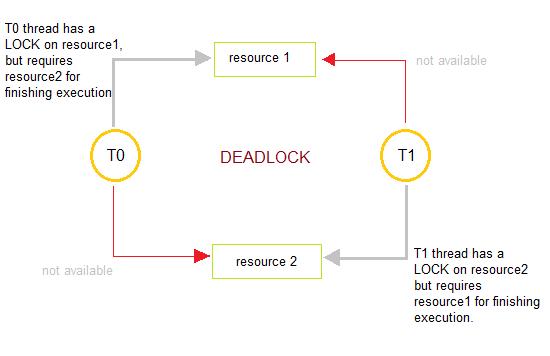 Скачать Программу Deadlock - фото 7