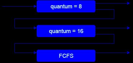 Multilevel Feedback Queue Scheduling Algorithm Studytonight
