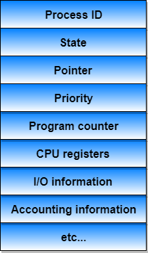 Process In Operating Systems Studytonight