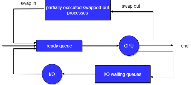 Process scheduling and operations in operating system studytonight scheduling queues ccuart Image collections
