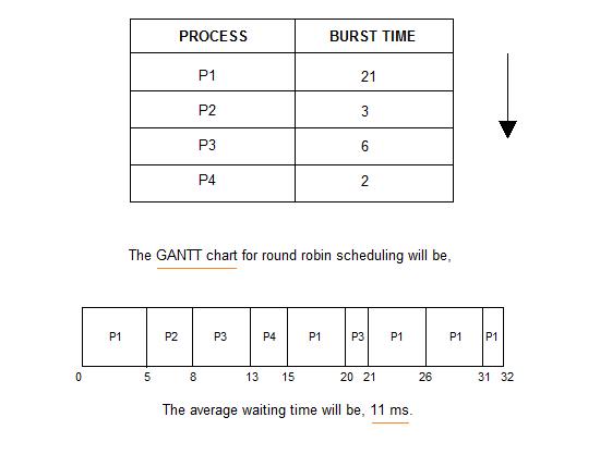 Scheduling (computing)