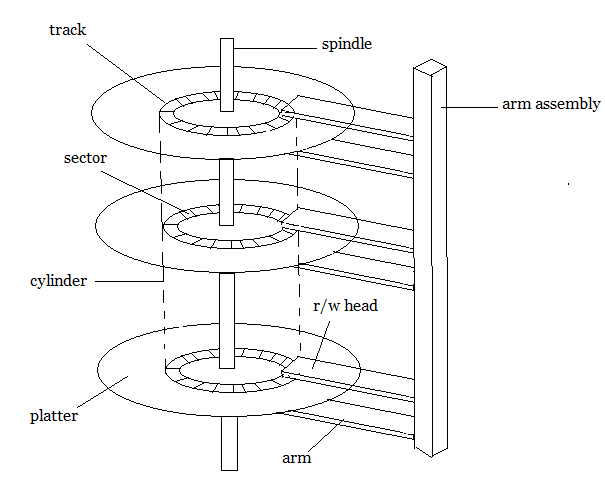 secondary storage structure and disk scheduling algorithms
