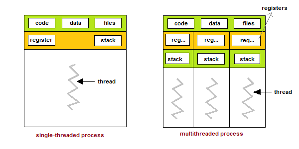 Single Threaded and Multithreaded Process
