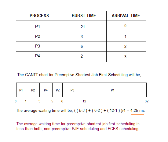 Preemptive Shortest-Job-First(SJF) Scheduling
