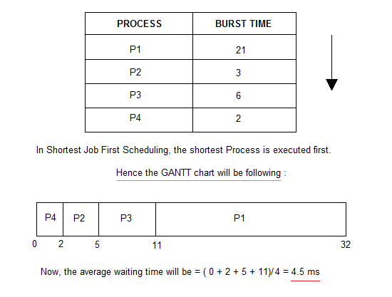 Shortest-Job-First(SJF) Scheduling