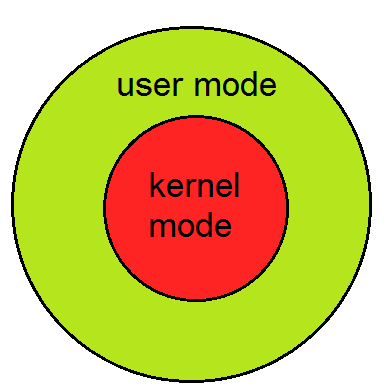 operating system and kernel log buffer A malware prevention system monitors kernel level events of the operating system and applies user programmable or preprepared policies to those events to detect and block malware.
