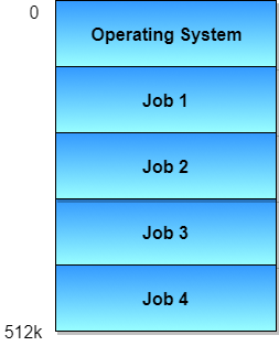 Types of Operating Systems | Studytonight