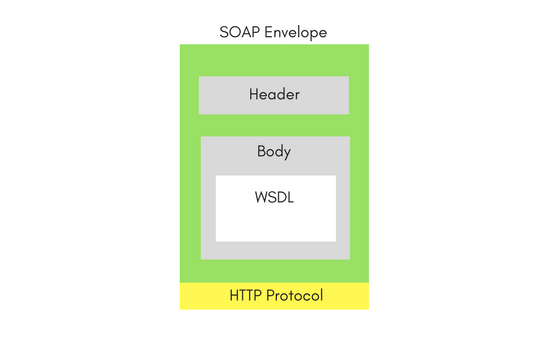 Types of WebServices - SOAP and REST | REST WebService