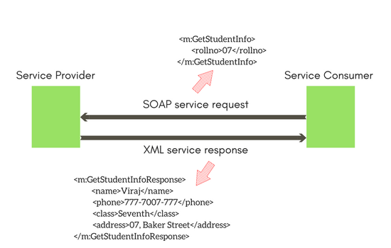 Types of WebServices - SOAP and REST | REST WebService Tutorial